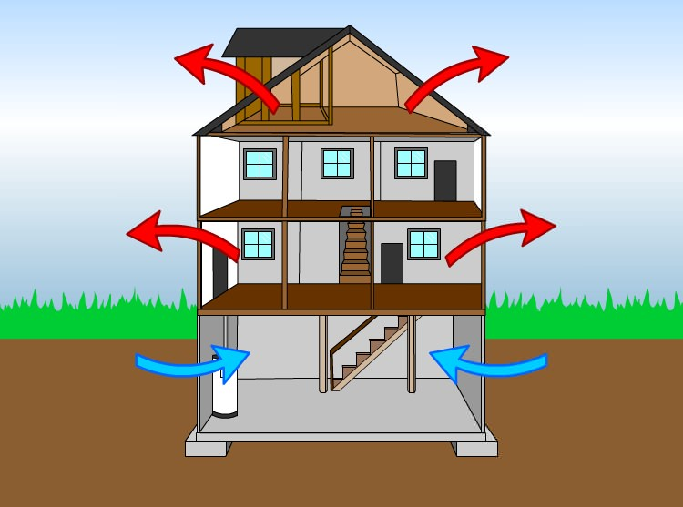 How humidity affects your crawl space. Crawl Space Dehumidifier for California Home   Installing an